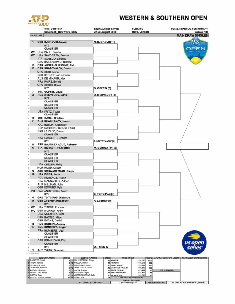 Cincinnati Open Draw 2020